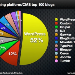 Top Blogs Use WordPress